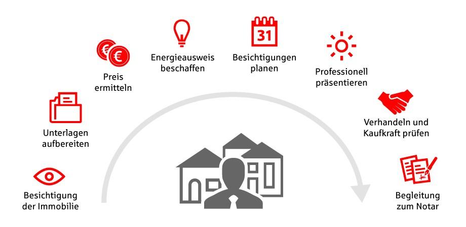 Ksk Köln Bonn Immobilien